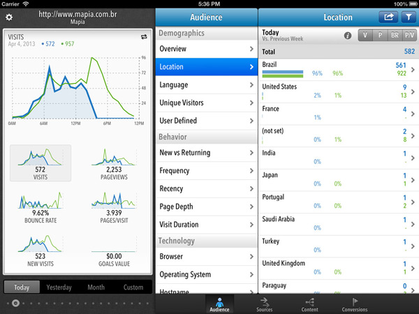 Quicklytics-iPad